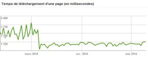 temps de chargement VPS fix-in.com